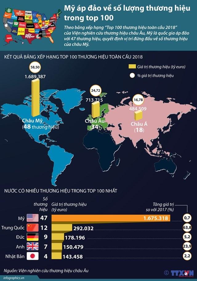 [Infographics] Mỹ áp đảo về số lượng thương hiệu trong top 100