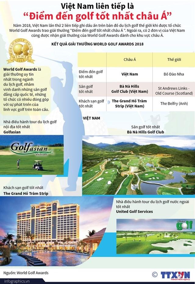 [Infographics] Việt Nam liên tiếp là 'Điểm đến golf tốt nhất châu Á'