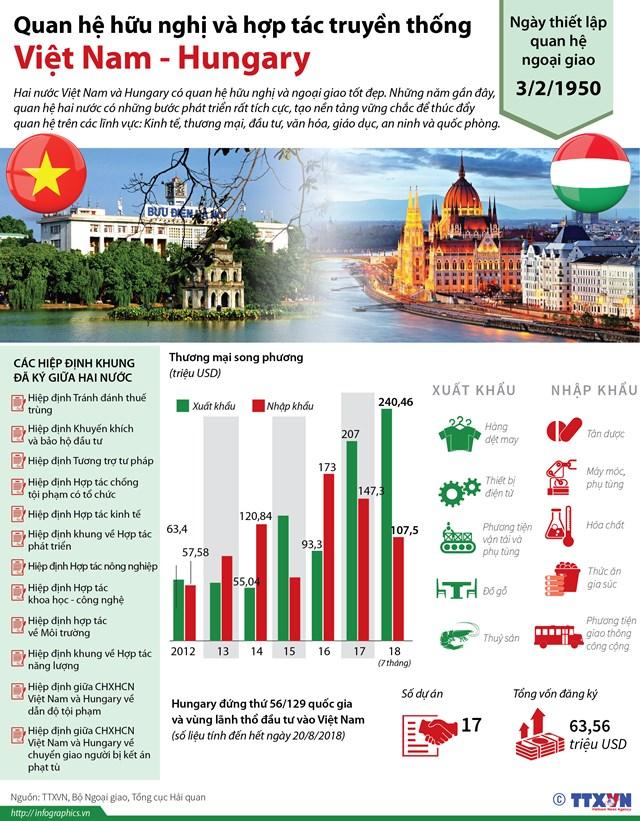 Tuyên bố chung Việt Nam - Hungary về lập quan hệ đối tác toàn diện - 1