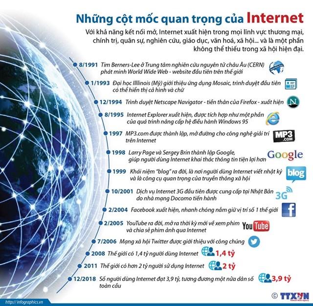 [Infographics] Nhìn lại những cột mốc quan trọng của Internet