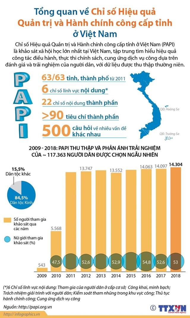 Chỉ số Hiệu quả Quản trị và Hành chính công cấp tỉnh ở Việt Nam