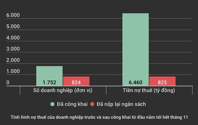 Hà Nội: Công khai gần 6.500 tỷ đồng nợ thuế, mới thu lại 825 tỷ đồng - 1
