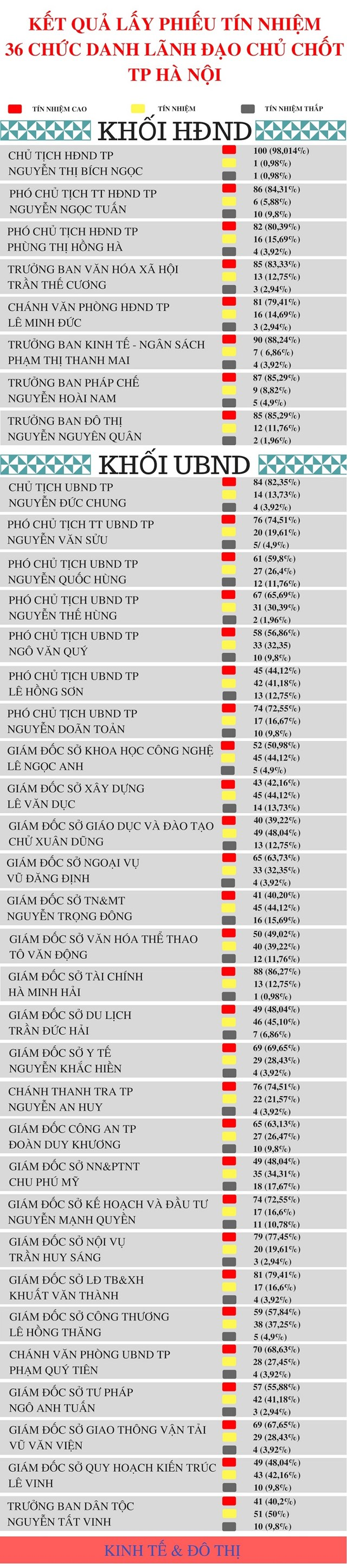 Chủ tịch Hà Nội chỉ nhận 4 phiếu tín nhiệm thấp - 1