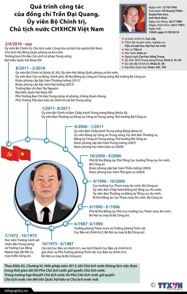 [Infographics] Quá trình công tác của Chủ tịch nước Trần Đại Quang