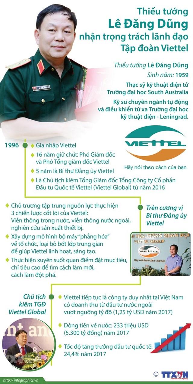 [Infographics] Vài nét về người dẫn dắt mới của tập đoàn Viettel