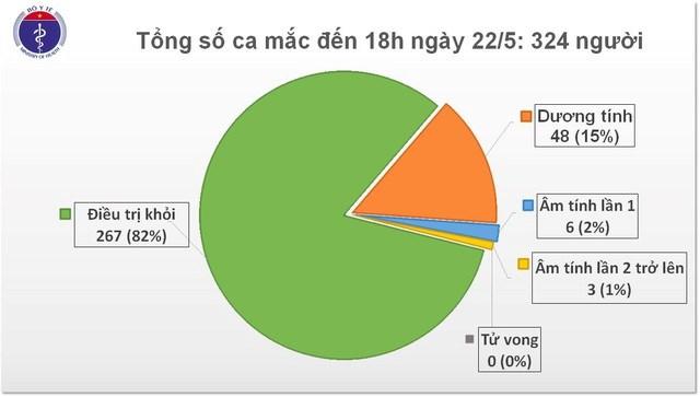 36 ngày Việt Nam không có ca lây nhiễm Covid-19 trong cộng đồng