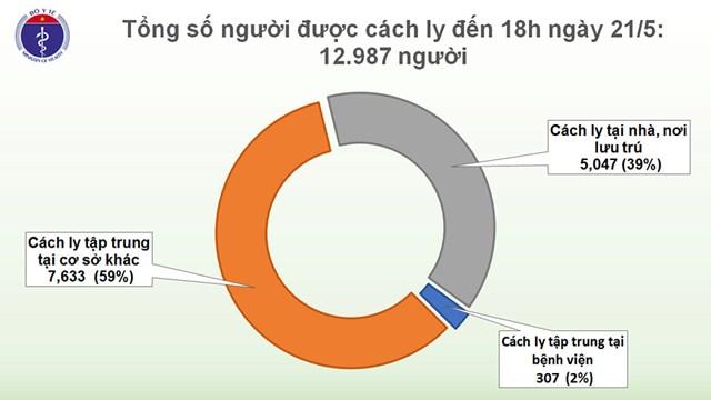 Chiều 21/5, không có ca mắc mới Covid-19, Việt Nam chỉ còn 58 bệnh nhân đang điều trị