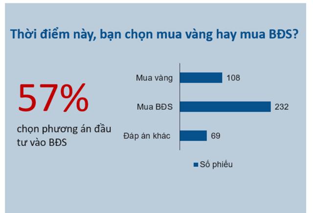 Trong khó khăn, các nhà đầu tư vẫn ưu tiên cho lĩnh vực BĐS.