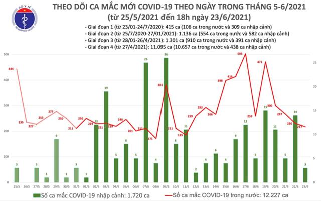 Số ca mắc Covid-19 tại Việt Nam tính đến 18h ngày 23/6. Nguồn: Bộ Y tế.