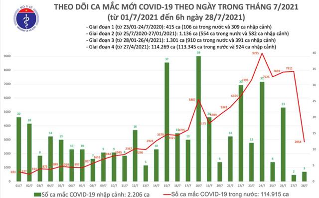 Số ca mắc Covid-19 tại Việt Nam tính đến 6h ngày 28/7. Nguồn: Bộ Y tế.