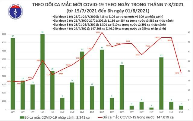 Số ca mắc Covid-19 tại Việt Nam tính đến sáng ngày 1/8. Nguồn: Bộ Y tế.