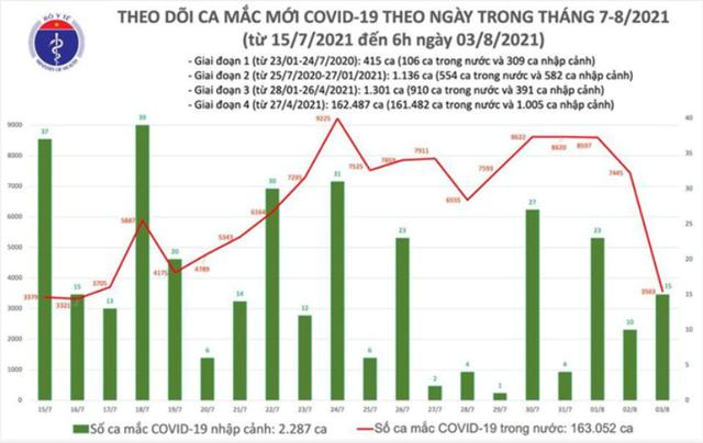Biểu đồ số ca mắc Covid-19 tạj Việt Nam đến sáng 3/8. Nguồn: Bộ Y tế.