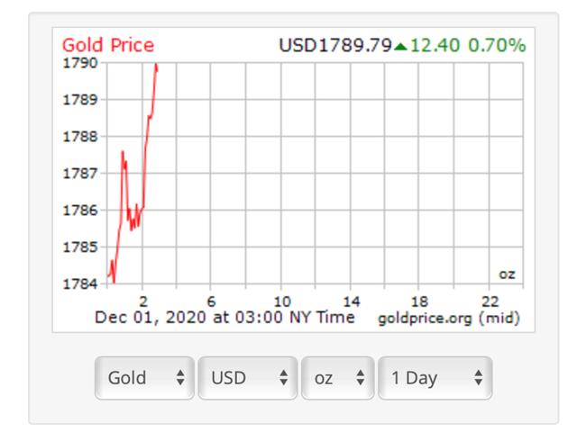 Diễn biến giá vàng thế giới tính đến 15h00 ngày 1/12. (Nguồn: Sưu tầm).