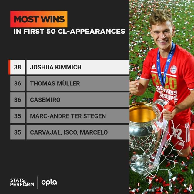 Những cầu thủ thắng nhiều nhất trong 50 trận đầu tiên ở Champions League.