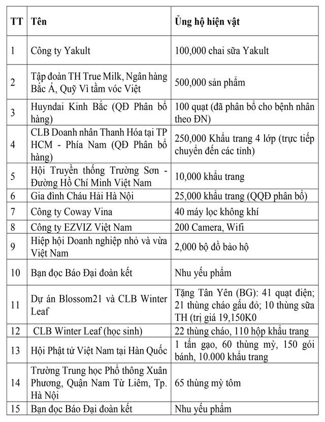 Danh sách các cơ quan, đơn vị, doanh nghiệp, tổ chức và cá nhân ủng hộ công tác phòng, chống dịch thông qua UBTƯ MTTQ Việt Nam - Ảnh 7