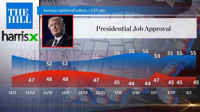 Một cuộc thăm dò dư của Hill-HarrisX về cách thức làm việc của Tổng thống Trump hồi tháng 3/2019. Ảnh: The Hill.