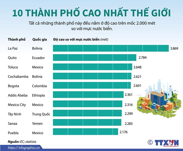 [Infographics] Danh sách 10 thành phố cao nhất thế giới - Ảnh 1