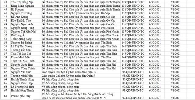 TP Hồ Chí Minh bổ nhiệm lãnh đạo 16 quận  - Ảnh 3