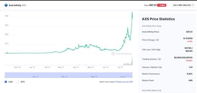 Đồng Axie Infinity đạt giá trị vốn hóa 2,5 tỷ USD. Ảnh: Coinmarketcap.