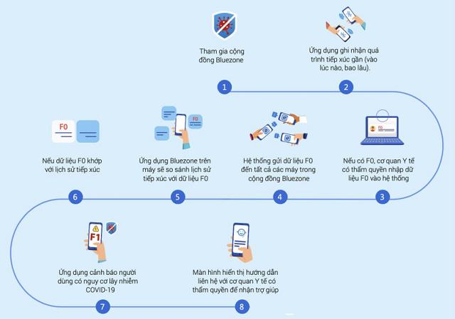 Sử dụng ứng dụng Bluezone thế nào cho hiệu quả? - Ảnh 2