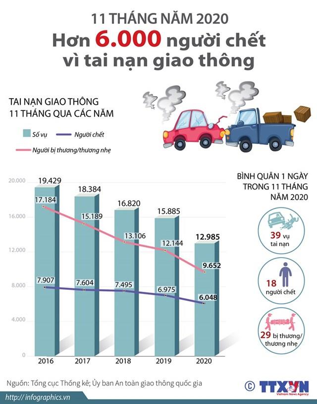 Hơn 6.000 người chết vì tai nạn giao thông trong 11 tháng qua - Ảnh 1