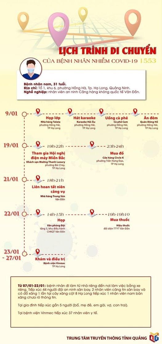 Lịch trình bệnh nhân nhiễm Covid-19 1553 - Ảnh 1