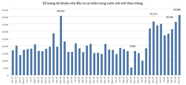 Biểu đồ số tài khoản nhà đầu tư cá nhân trong nước mở mới theo tháng