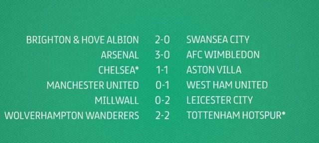 Kết quả các trận đấu tại vòng 3 League Cup diễn ra rạng sáng ngày 23/9.