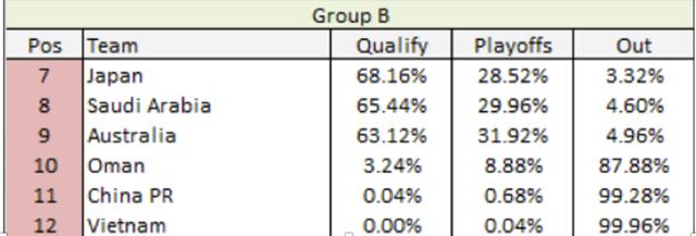 Siêu máy tính của We Global Football dự đoán về khả năng đi World Cup của các đội bóng bảng B.